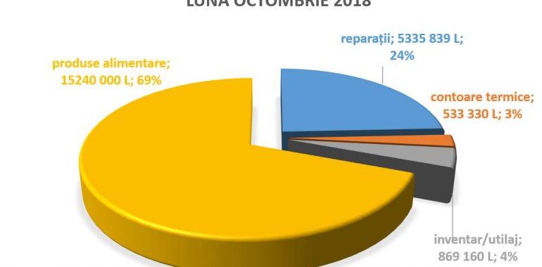 Achiziții de 22 milioane lei pentru instituțiile de învățămînt gestionate de DETS Botanica